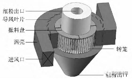 涡轮空气分级机结构示意图