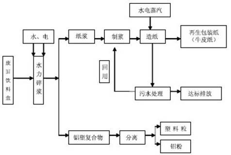 中国古代造纸作坊生产流程图 为什么是手工作坊?