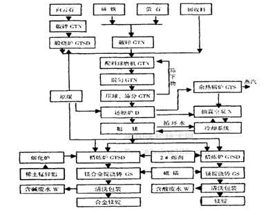 石灰煅烧设备技术_水泥煅烧技术及设备:回转窑篇 pdf_水泥煅烧设备