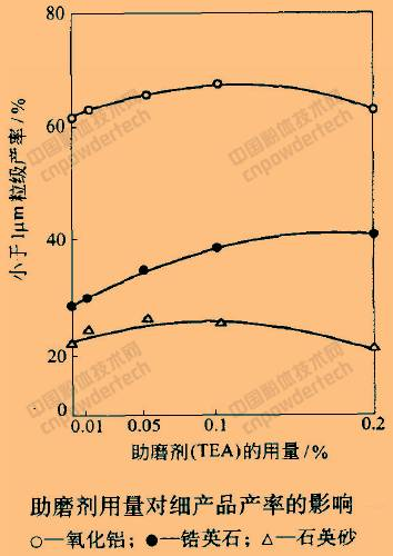 整平剂的原理_碱性ph值自动控制原理   5、浮选药剂自动控制   目前,药剂控制设备的种类比较多,从药剂添加执行机构来看,主要有电磁阀式和加药泵式两种
