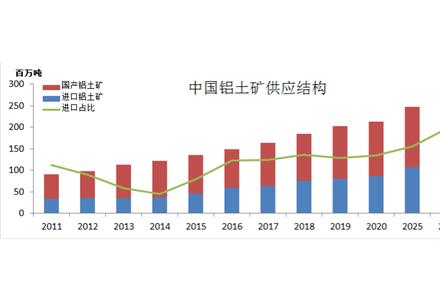 中国铝土矿资源保障注册送礼金及发展预测