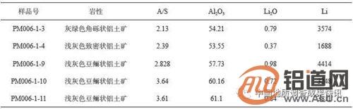 云南中部地区发现古风化壳型高锂铝土矿体,氧化锂*高品位0.98%