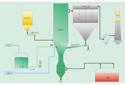 丰越环保液碱改石灰石烟气脱硫获得圆满成功