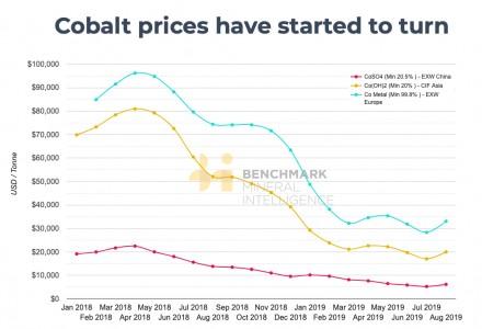 随着电动汽车装载量激增钴价上涨