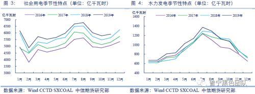 煤价低位反弹,宽松下的结构性矛盾