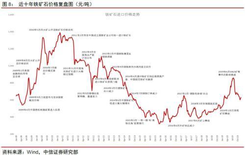 策略研究:基于多品种比价的铁矿石价格拐点预判模型