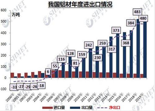 铝材出口负增长 疫情期间出口量或下降