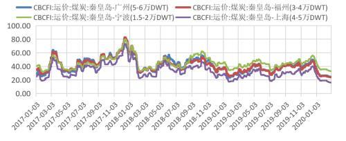 动力煤 · 煤矿复产有序推进,需求恢复迟缓,供需转向宽松
