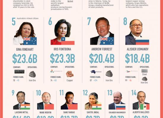 """福布斯排行: 全球最有钱的20位""""矿老板""""是谁?"""