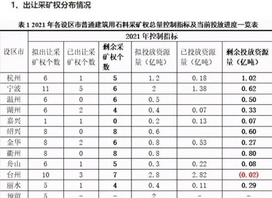 2021年上半年浙江成交13个砂石采矿权